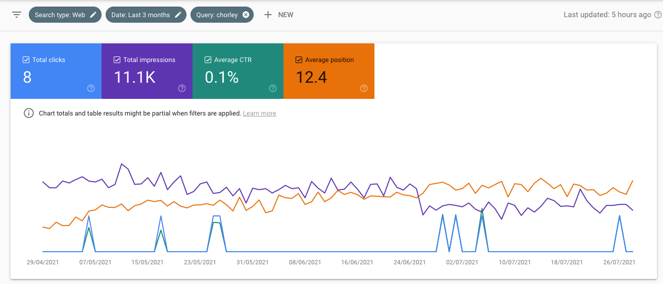 Chorley search term on Search Console